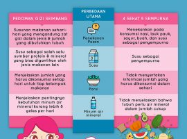 4 Perbedaan Gizi Seimbang vs 4 Sehat 5 Sempurna