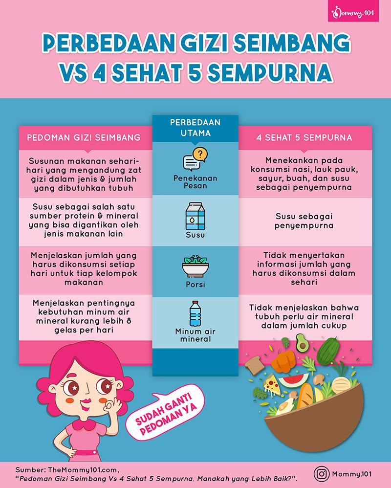 Perbedaan Gizi Seimbang vs 4 Sehat 5 Sempurna, Manakah yang Lebih Baik